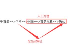 商品自动处理机:自动发货并确认订单
